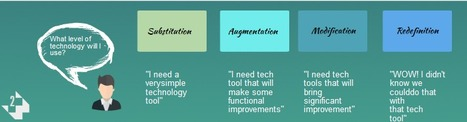 A 4-Step Guide To Effective Lesson Planning - Edudemic | Tech Tools and the Library | Scoop.it