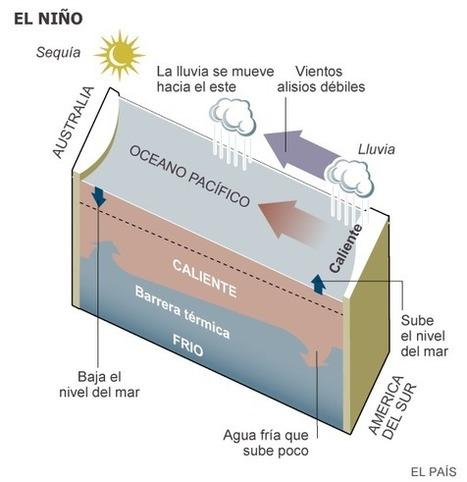 'El Niño' será uno de los peores desde 1950 por el cambio climático | Educacion, ecologia y TIC | Scoop.it