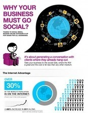 Reasons your Business needs to go Social | Integrated Marketing Communications | Scoop.it