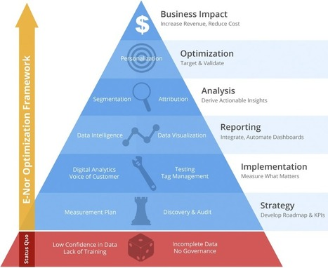 Google Analytics 360 Suite: From Measurement to Optimization - E-Nor | Google Analytics Blog | Acheteurs Acheteuses du siècle 21 - Buyers of 21th century | Scoop.it