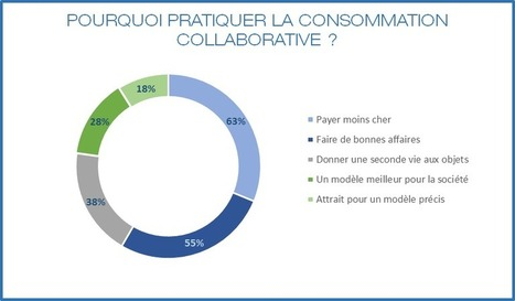 La consommation collaborative vue par E-sublet | Tipkin | Scoop.it