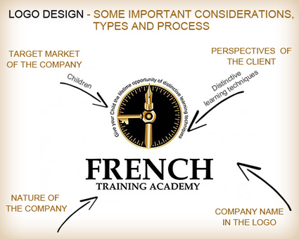 Logo Designing: Some Important Considerations, Types and Process | Logo Design | Scoop.it