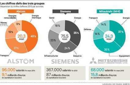Alstom : Mitsubishi et Siemens présentent leur offre lundi | Veille Actualité | Scoop.it