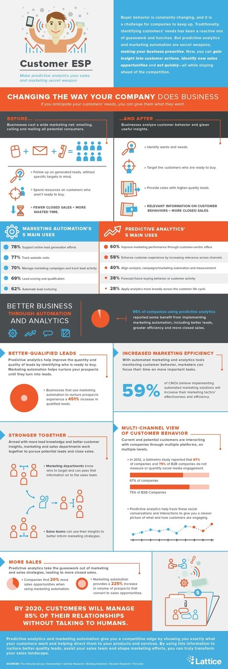 Predictive Analytics: Understanding Customers and Boosting Business | MarketingHits | Scoop.it