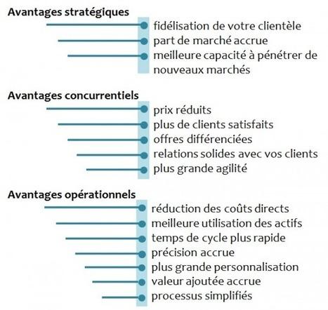 Différenciez-vous de vos concurrents avec l'innovation opérationnelle | Marketing | Scoop.it