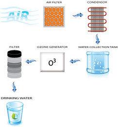 Skywater.com Air Water Machines | energy, environment, renewables, bio | Scoop.it