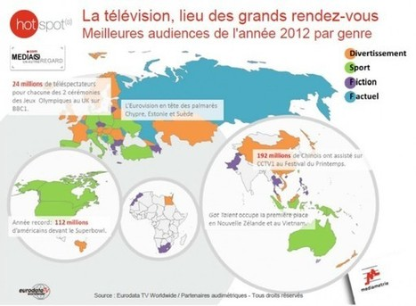Télévision, les succès d'audience dans le monde en 2012. Prime au direct   Media un autre regard   Twitter et l'écosystème télévisuel   Scoop.it