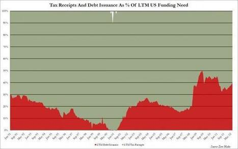 Taxes Vs Debt: Where Does US Funding Come From - Chart Of The Day | ZeroHedge | News & Politics | Scoop.it