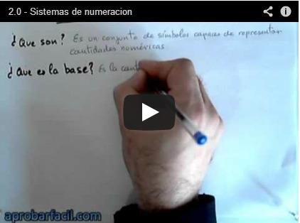 Los sistemas de numeración | Origen de la matematica y de los diferentes sistemas de numeración | Scoop.it