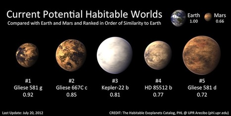 Mapping the Habitable Universe - Current Potential Habitable Worlds | Amazing Science | Scoop.it