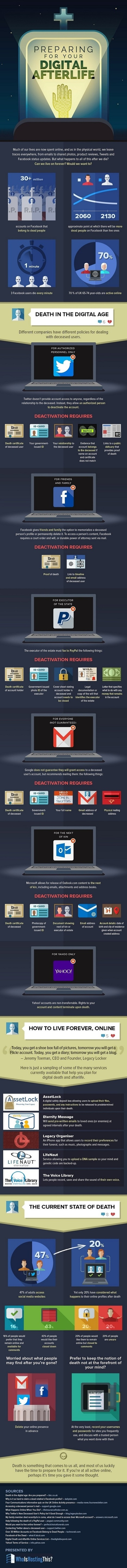 Preparing for Your Digital Afterlife [Infographic]   Digital-News on Scoop.it today   Scoop.it