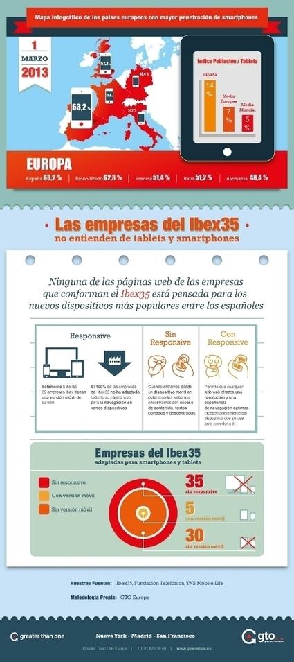 Ninguna de las webs de las empresas del Ibex 35 está adaptada para los dispositivos móviles - Noticia - Tendencias - MarketingNews.es | NTICX en Educación | Scoop.it