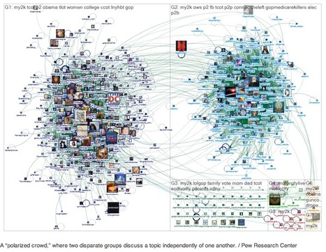Study maps Twitter's information ecosystem | It Comes Undone-Think About It | Scoop.it