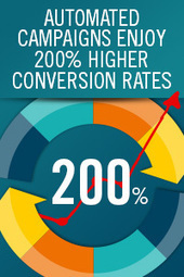 Automated Campaigns Enjoy 200% Higher Conversion Rates | Marketing and PR | Scoop.it