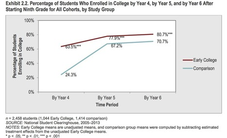 US DOE evaluation of Gates-funded Early College High Schools shows that low-income males more likely to graduate from high school and enroll in college afterward - Education By The Numbers   College and Career Readiness   Scoop.it