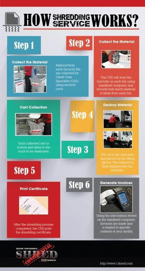 Do You Know How Shredding Service Works | Do You Know How Shredding Service Works | Scoop.it
