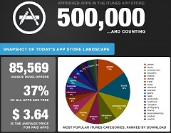 Half A Million iOS Apps = The Longest Infographic You May Ever See - paidContent.org   Social sciences and social media   Scoop.it