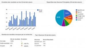 Ginfeeds. Gestion de la veille sur vos sources d'informations. | Les outils de la veille | Trucs&Astuces : veille2.0 | Scoop.it