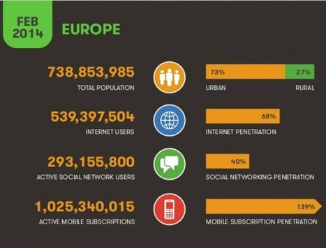 Europe accounts for 16% of social media users | The Drum /Europe SOCIAL | Australia and Europe and Africa | Scoop.it