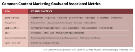 A Simple Plan for Measuring the Marketing Effectiveness of Content | Inbound marketing, social and SEO | Scoop.it