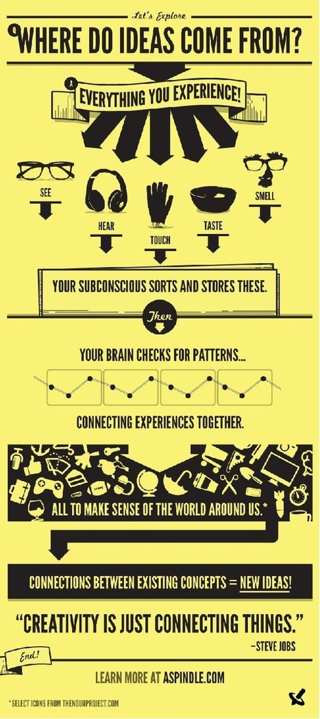 ¿De dónde vienen las ideas? | | creatividad publicidad | Scoop.it