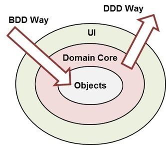 Behaviour-Driven Development Combined with Domain-Driven Design | Software craftmanship and Agile management | Scoop.it