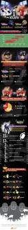 Super Bowl XLVII: Social Media Showdown | Infographics 101 | Scoop.it