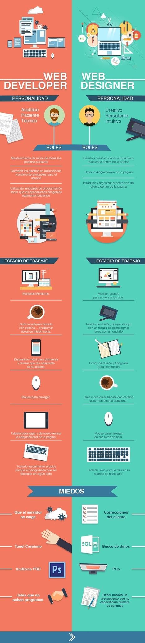 Diferencias entre un desarrollador y un diseñador web #infografia #infographic #design | Educación con tecnología | Scoop.it