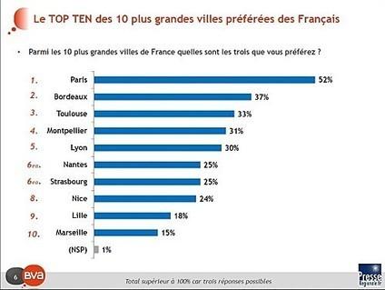 Sondage BVA : les villes préférées des français | Territorial Marketing Lovers | Scoop.it