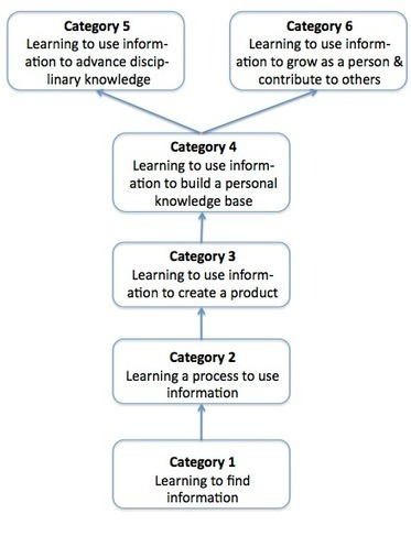 Learning information literacy | EDUcational Chatter | Scoop.it