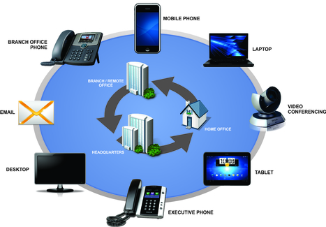 Top Trends and Developments of Unified Communications   Cloud PBX   Scoop.it
