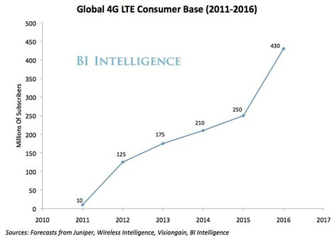 BII REPORT: How 4G LTE Is Transforming The Mobile Ecosystem | Mobile (Post-PC) in Higher Education | Scoop.it