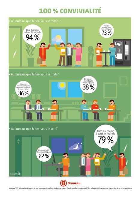 Influencia - Etudes - C'est quoi la vie de bureau aujourd'hui ? | Elément Humain | Scoop.it