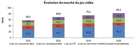Les perspectives du Cloud Gaming - partie 1 - Agence Française pour le Jeu Vidéo | Gaming Business | Scoop.it