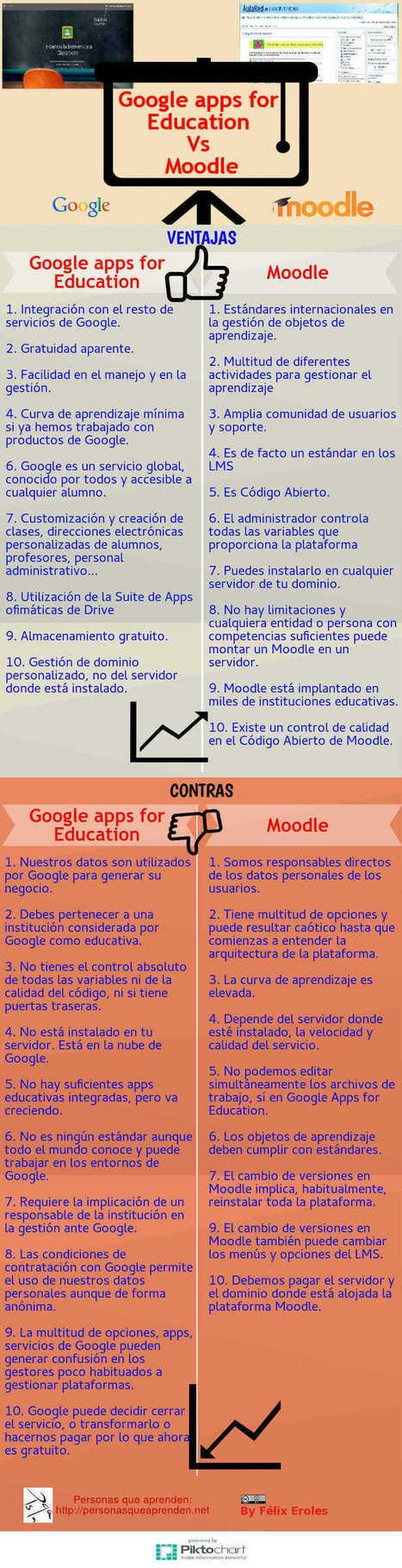 Infografía: Google Apps para Educación Vs Moodle | Herramientas de Google | Scoop.it