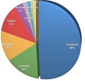 Etude : 97% des spécialistes du marketing utilisent les médias sociaux | Blog WP Inbound Marketing Leads | Scoop.it