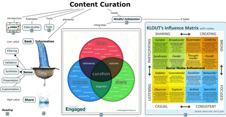 A Comprehensive Guide to Content Curation | Socially | Scoop.it