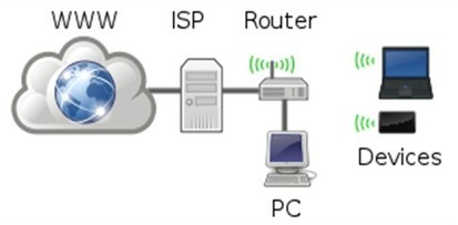 WireGuys Blog: An Overview of Home Networks and its Installation Requirements | Network cabling | Scoop.it