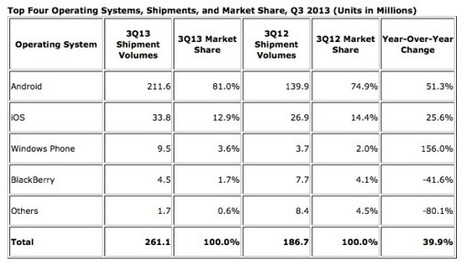 Android On A Whopping 80 Percent Of Smartphones Shipped In Q3 2013 | Floqr Mobile News | Scoop.it