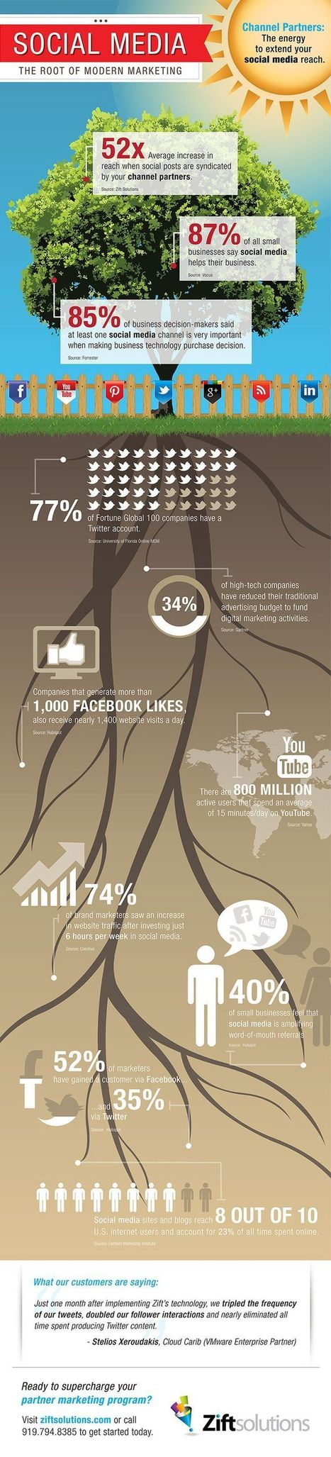 Social Media - The root of modern marketing [infographic] | Educomunicación | Scoop.it