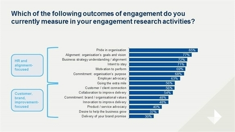 "Five frightening facts about employee engagement | ""employee engagement enhancement"" 