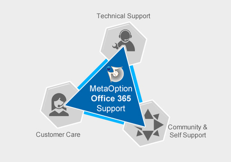 Office 365 Technical Support, Community & Self Support | MetaOption | Office 365 Services | Scoop.it
