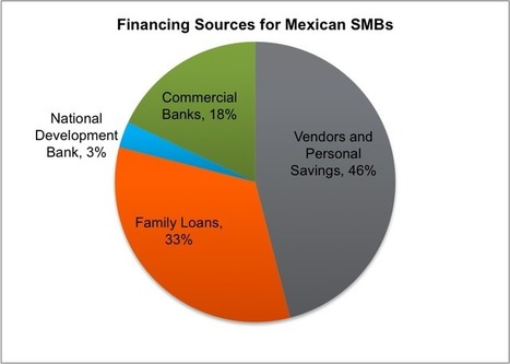 Is Equity Crowdfunding Coming To Mexico? | Best... | Unleashing Social Energy | Scoop.it