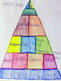 Pyramids of Power: Character Strengths in the Classroom | Psychology Today | Appreciative Education | Scoop.it