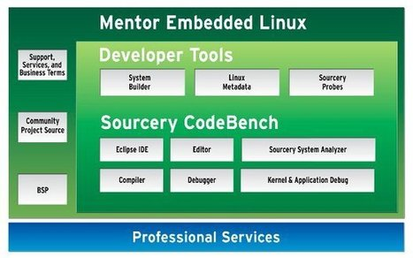 Mentor Embedded Linux Kits for BeagleBoard and PandaBoard | Embedded Systems News | Scoop.it