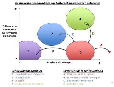 Managers atypiques : qui sont ces professionnels ? | Le Cercle Les Echos | coaching | Scoop.it