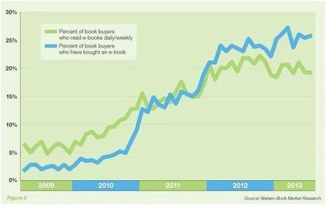 Study: Ebook Growth Stagnating in 2013 | Digital Book World | Kişisel Yayıncılık | Scoop.it