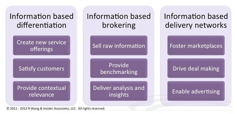 What a big data business model looks like | Data & Informatics | Scoop.it
