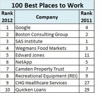 Who's the Best Company to Work For? Here's 100 of Them - ERE.net | Good Management | Scoop.it