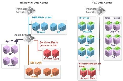 Micro segmentation with NSX - vInfrastructure Blog | Software Defined Data Center | Scoop.it